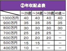 年収配点表