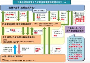日本料理海外普及人材育成事業実施要領スキーム
