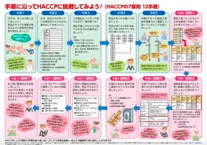 HACCP導入のための参考情報