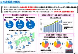 日本の造船業の概況