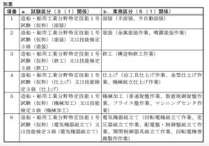 造船・舶用工業分野特定技能1号試験の区分