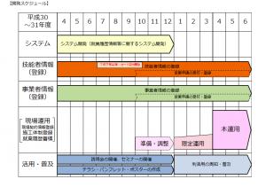 建設キャリアアップシステムの運用までのスケジュール