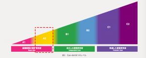 国際交流基金日本語基礎テストA2レベルイメージ図