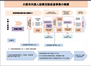 大阪市外国人起業活動促進事業の概要