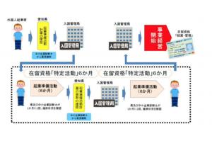 愛知県外国人起業活動促進事業の概要