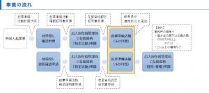 岐阜県外国人起業活動促進事業の概要
