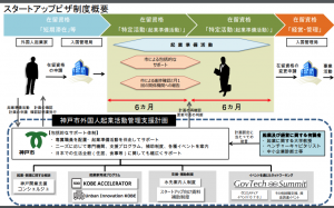 神戸市外国人起業活動促進事業の概要