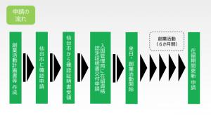 仙台市外国人起業活動促進事業の概要