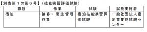 外国人の技能実習の適 正な実施及び技能実習生の保護に関する法律施行規則別表第1