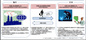 製造業外国従業員受入事業の概要