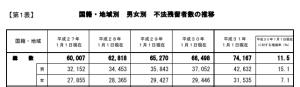 国籍・地域別・不法残留者数の推移