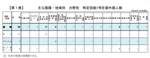 主な国籍・地域別 分野別外国人特定技能1号外国人数