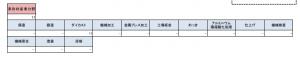 「素形財産業分野」の「特定技能1号」外国人数(業務区分別)