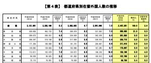 都道府県別外国人数の推移