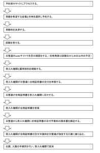 試験の予約から合格証明書交付までの流れ