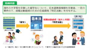 海外大学卒業外国人留学生の就職活動継続に係る在留資格に関する特例
